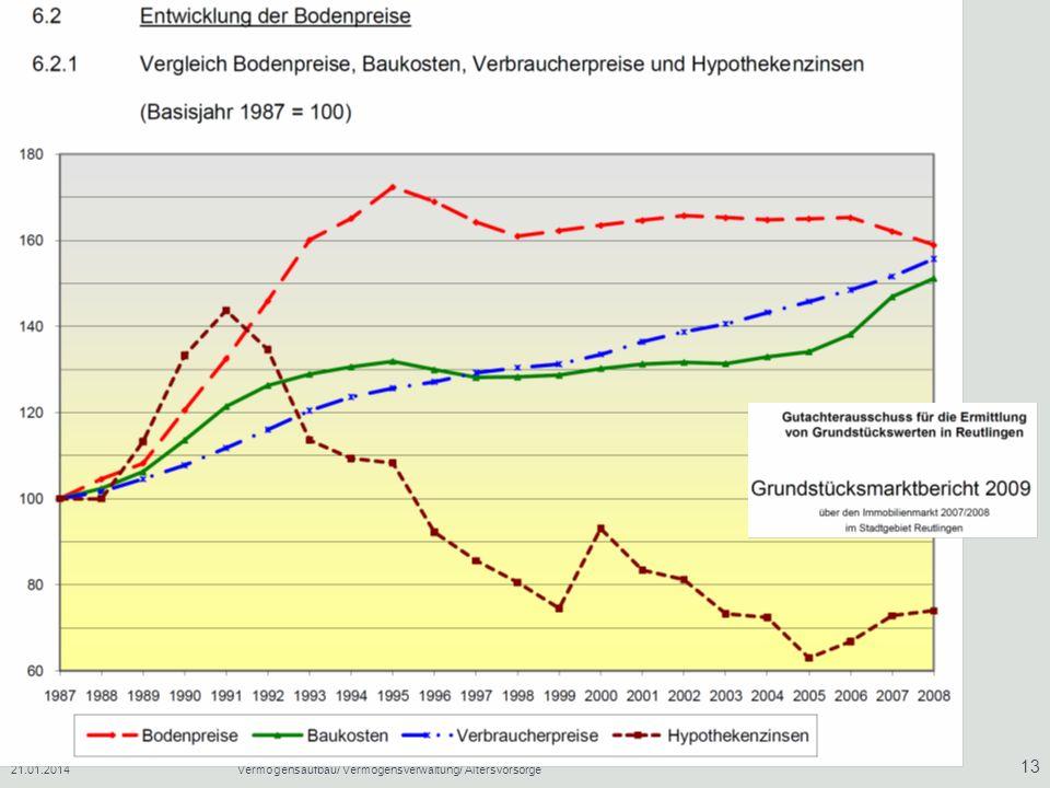 27.03.2017 Vermögensaufbau/ Vermögensverwaltung/ Altersvorsorge