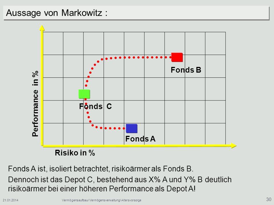 Aussage von Markowitz :