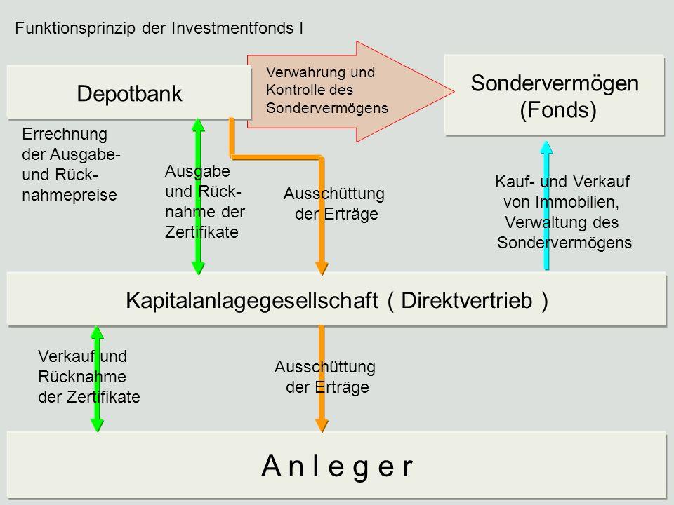 A n l e g e r Sondervermögen (Fonds) Depotbank