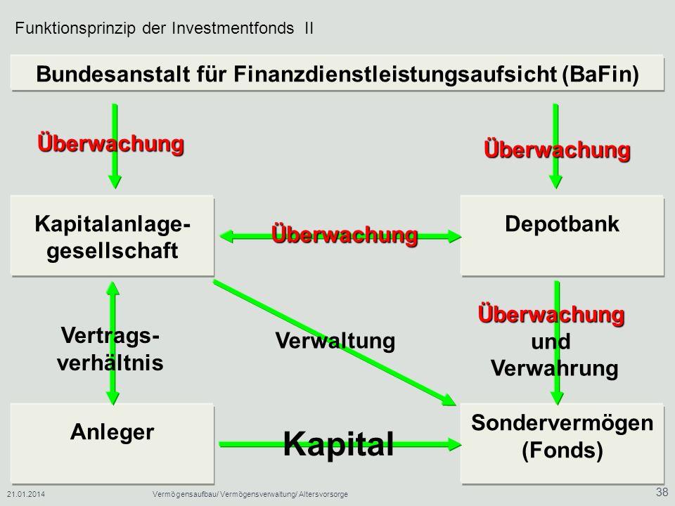 Kapital Bundesanstalt für Finanzdienstleistungsaufsicht (BaFin)