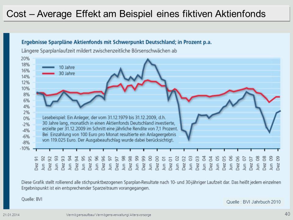 Cost – Average Effekt am Beispiel eines fiktiven Aktienfonds