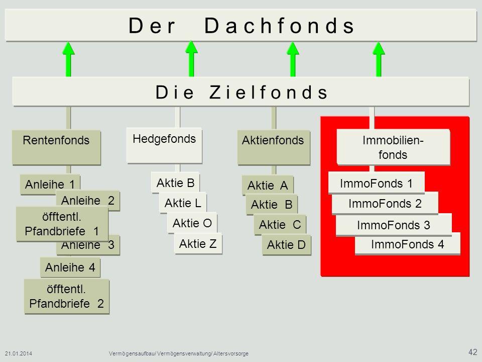 D e r D a c h f o n d s D i e Z i e l f o n d s Rentenfonds Hedgefonds