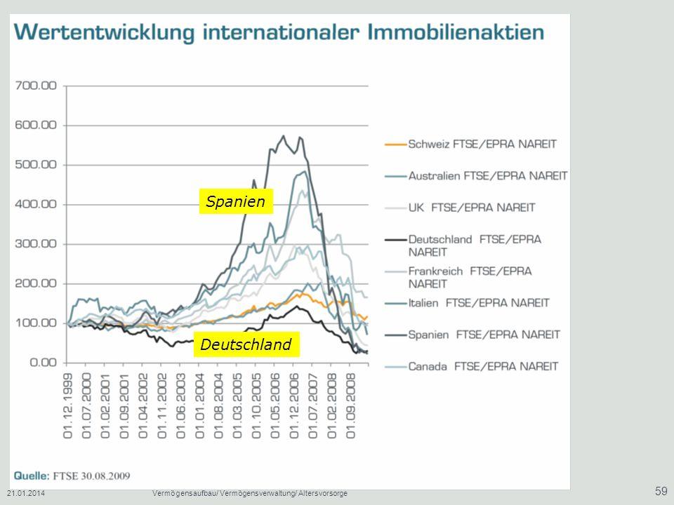 Spanien Deutschland 27.03.2017 Vermögensaufbau/ Vermögensverwaltung/ Altersvorsorge