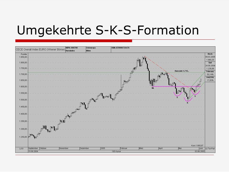 Umgekehrte S-K-S-Formation