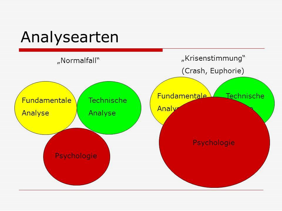 "Analysearten ""Krisenstimmung (Crash, Euphorie) ""Normalfall"