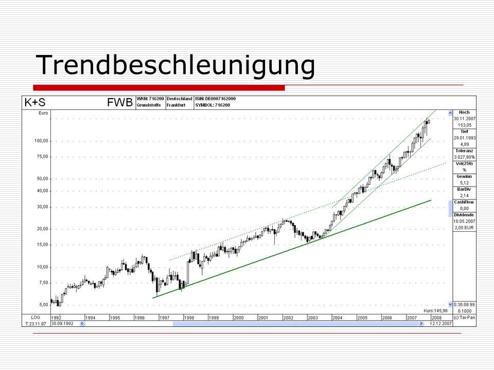 Trendbeschleunigung