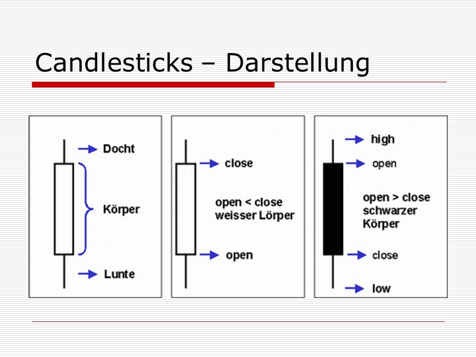 Candlesticks – Darstellung