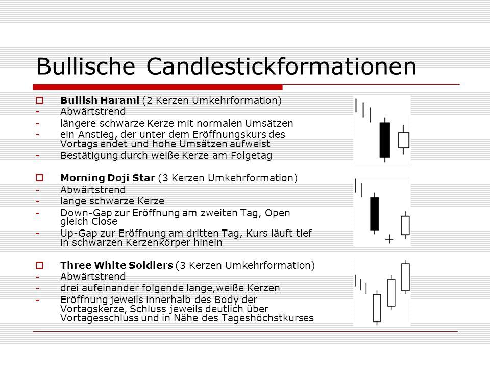 Bullische Candlestickformationen