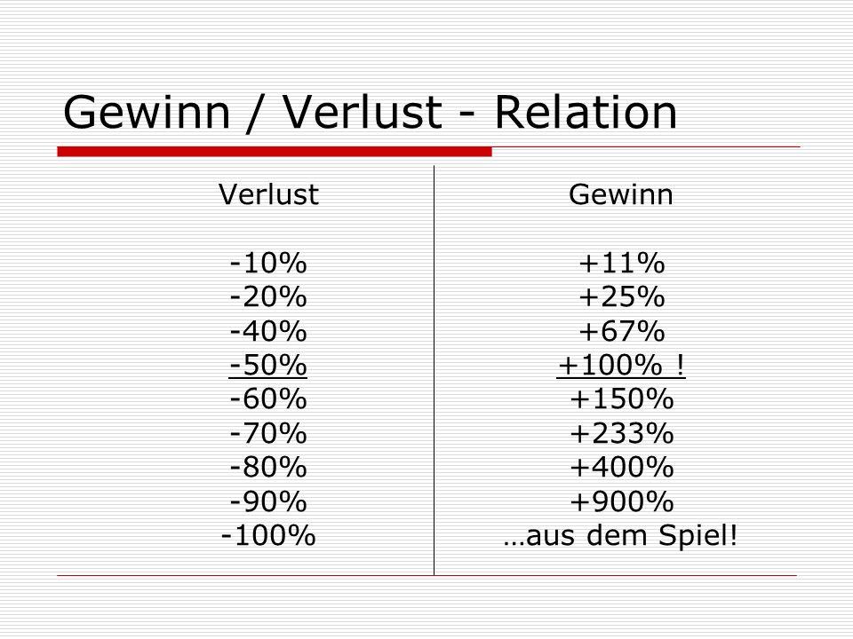 Gewinn / Verlust - Relation