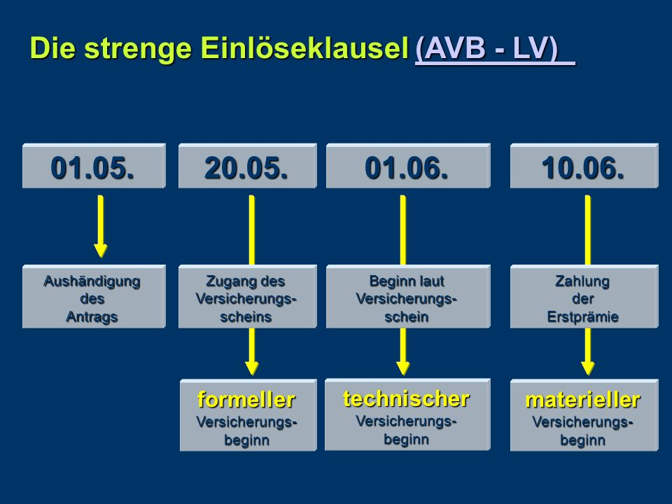 Die strenge Einlöseklausel (AVB - LV)