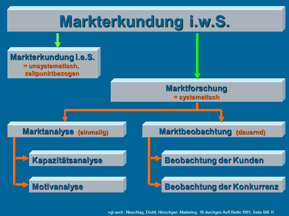 Markterkundung i.w.S. Markterkundung i.e.S. Marktforschung