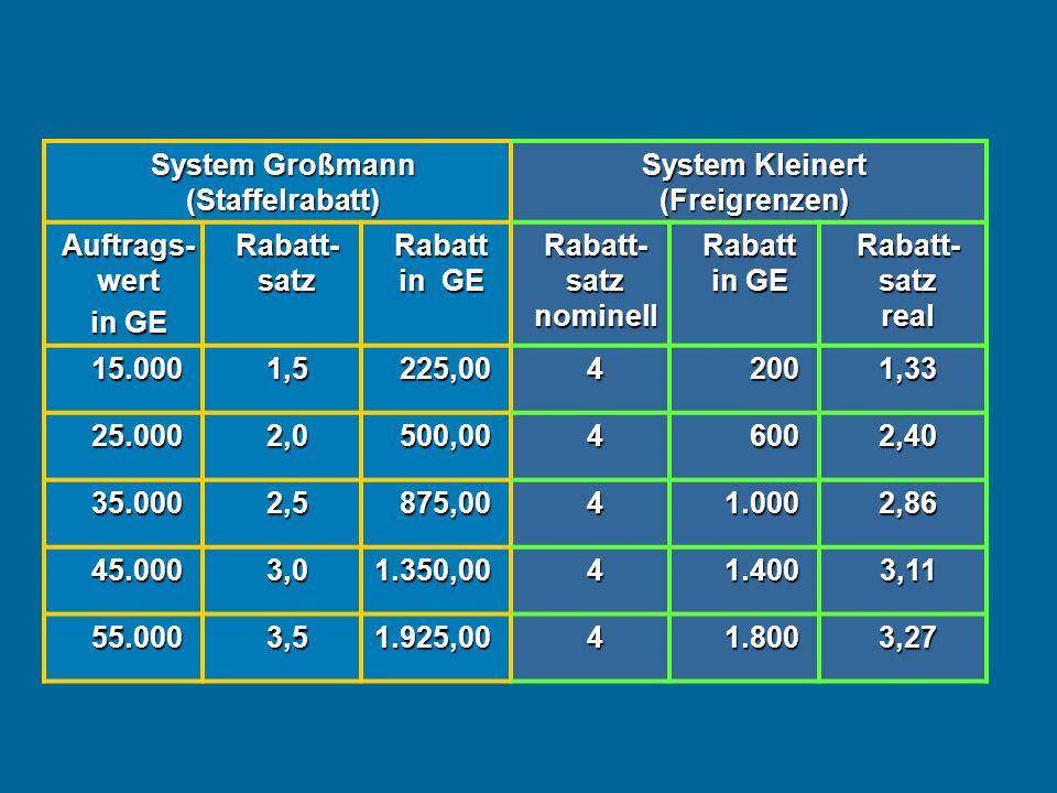 System Großmann (Staffelrabatt) System Kleinert (Freigrenzen)