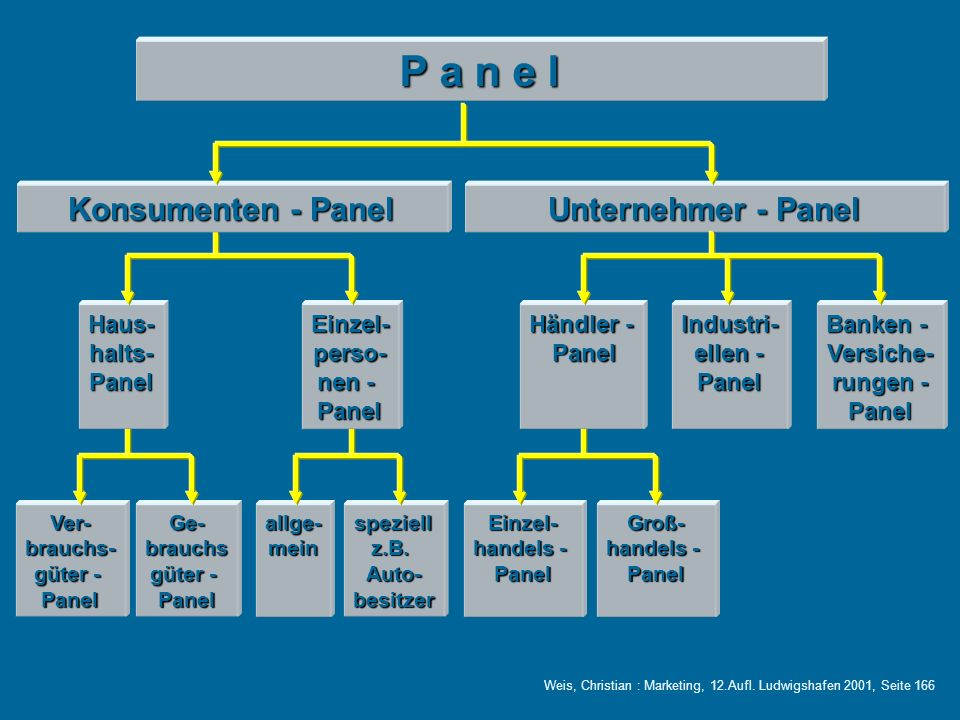 P a n e l Konsumenten - Panel Unternehmer - Panel Haus- halts- Panel