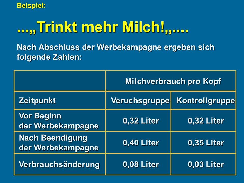 """Beispiel: ...""""Trinkt mehr Milch!"""".... Nach Abschluss der Werbekampagne ergeben sich folgende Zahlen:"""