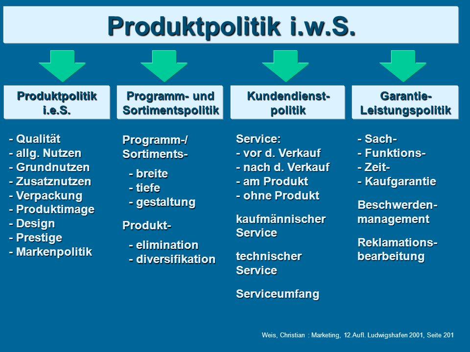 Produktpolitik i.w.S. Produktpolitik i.e.S. Programm- und