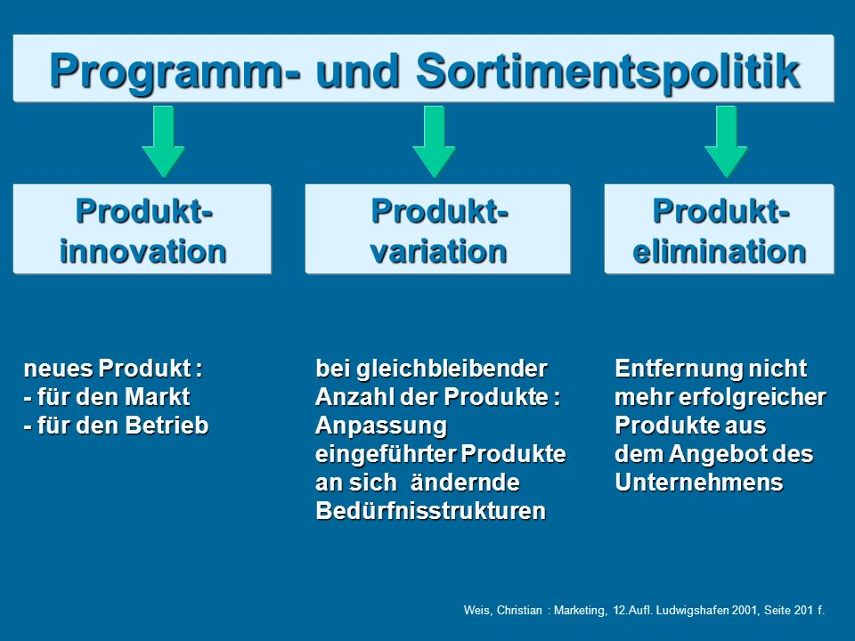 Programm- und Sortimentspolitik
