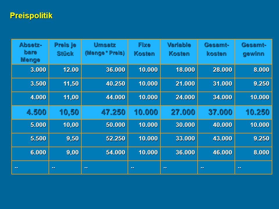 Preispolitik 4.500 10,50 47.250 27.000 37.000 10.250 Absetz-bare Menge