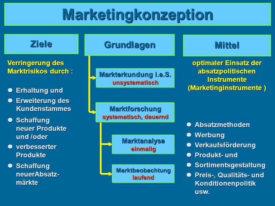 Marketingkonzeption Ziele Grundlagen Mittel