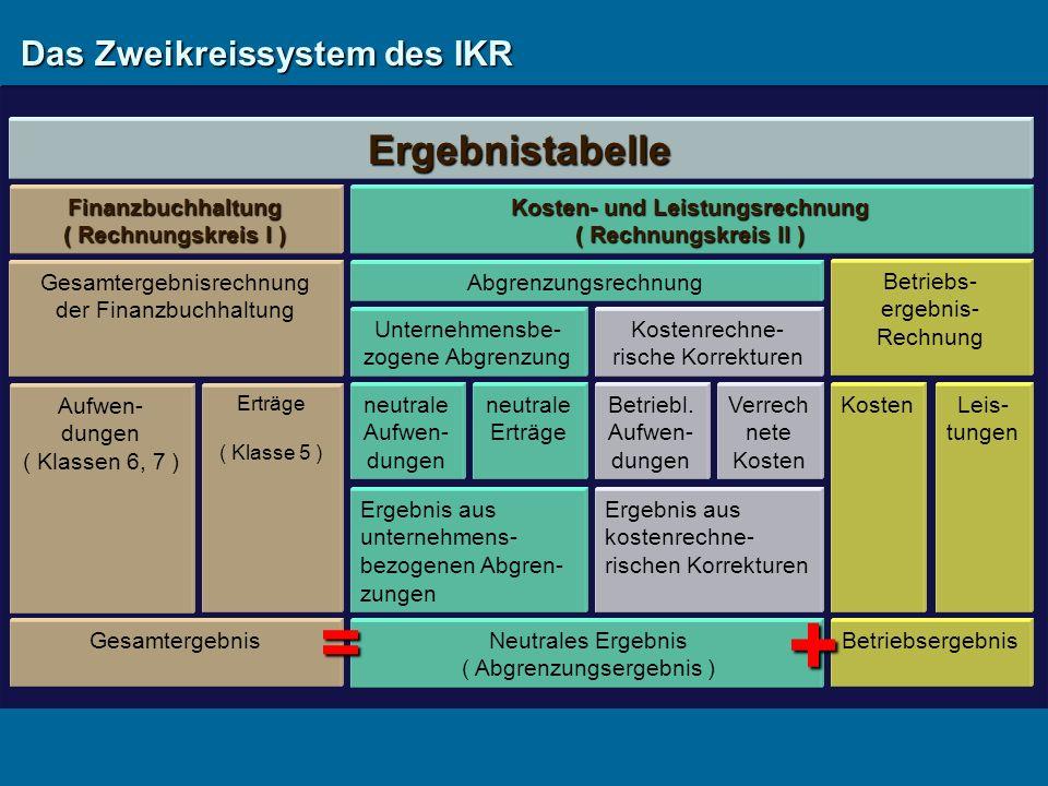 Das Zweikreissystem des IKR Kosten- und Leistungsrechnung