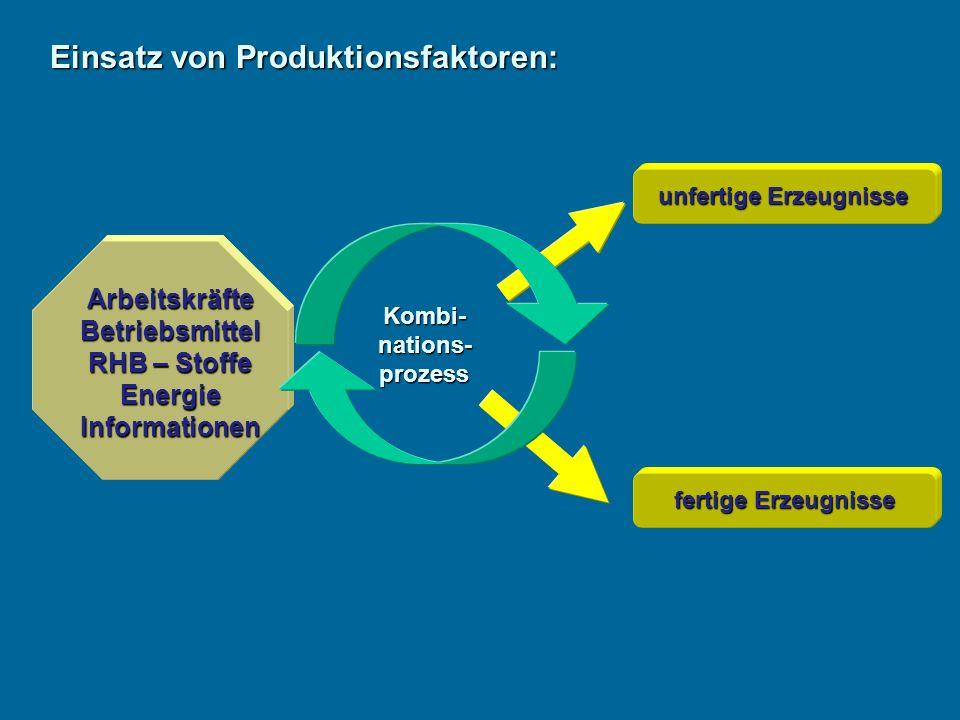 Einsatz von Produktionsfaktoren: