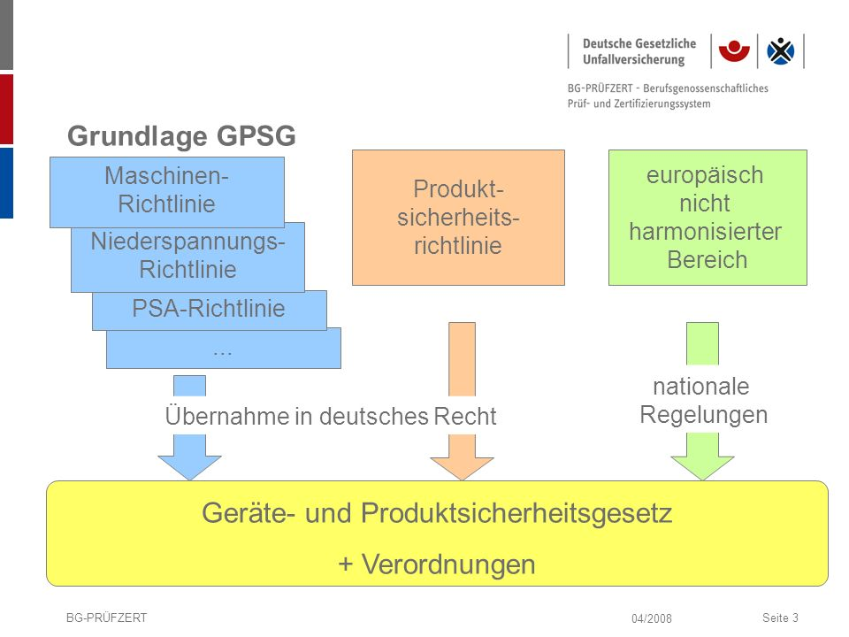 Geräte- und Produktsicherheitsgesetz + Verordnungen