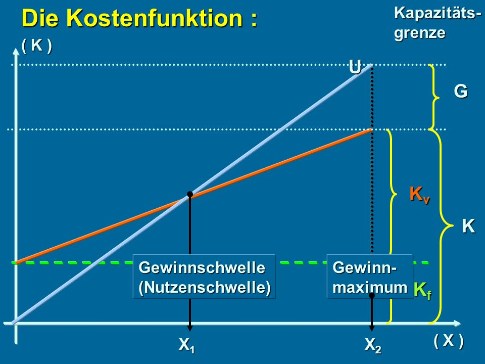 Die Kostenfunktion : U G Kv K Kf Kapazitäts- grenze ( K )