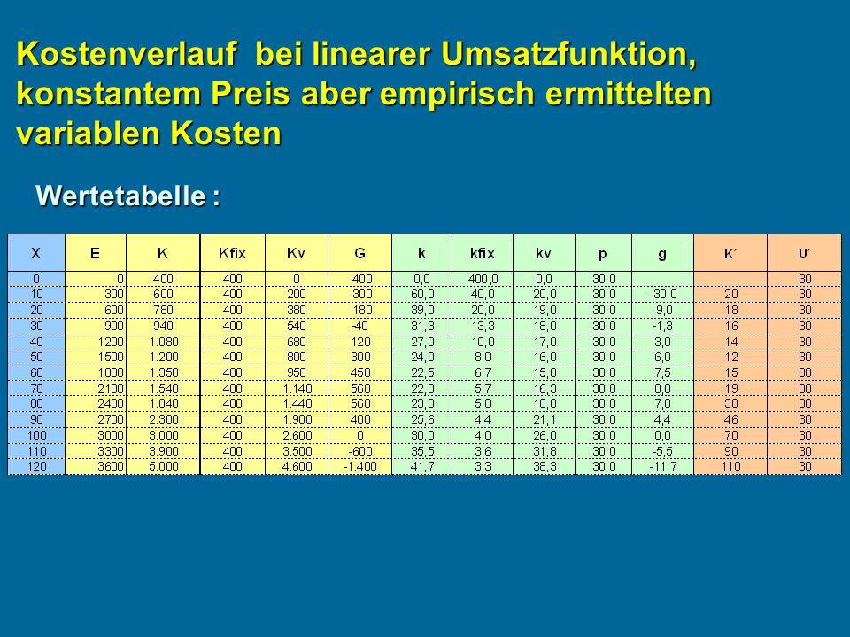 Kostenverlauf bei linearer Umsatzfunktion, konstantem Preis aber empirisch ermittelten variablen Kosten