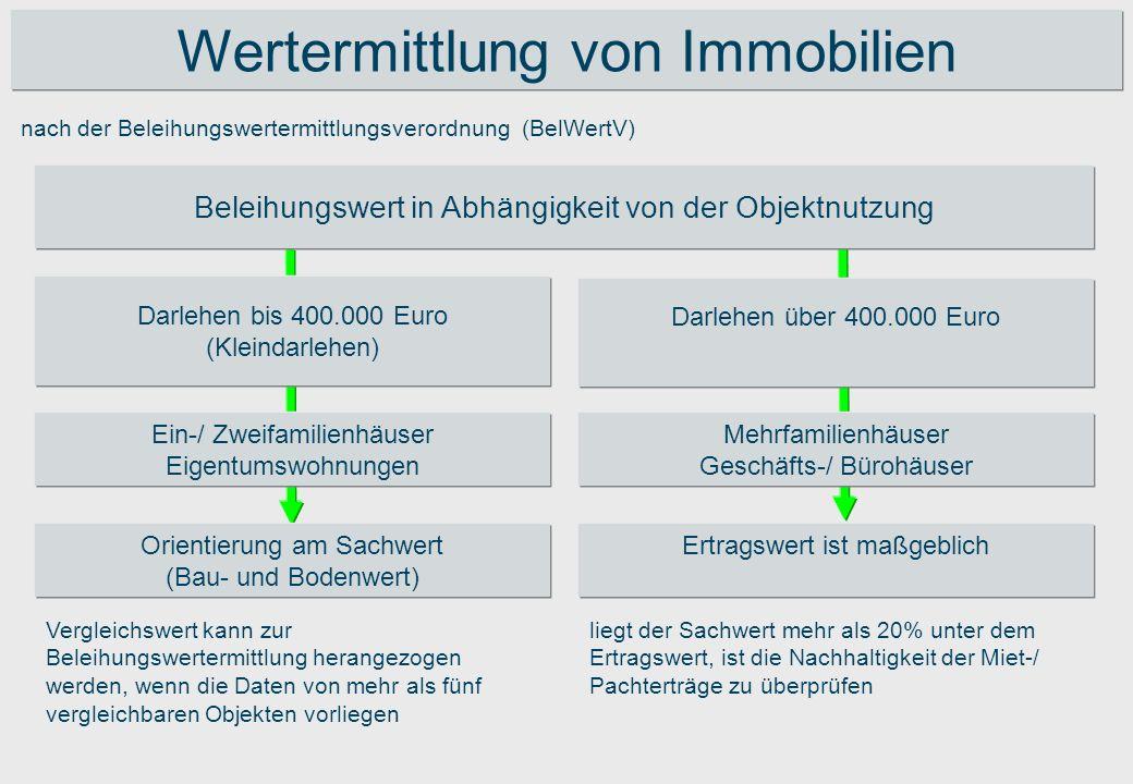 Wertermittlung von Immobilien