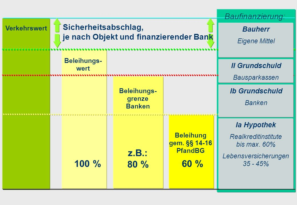 Beleihungs-grenze Banken Beleihung gem. §§ 14-16 PfandBG