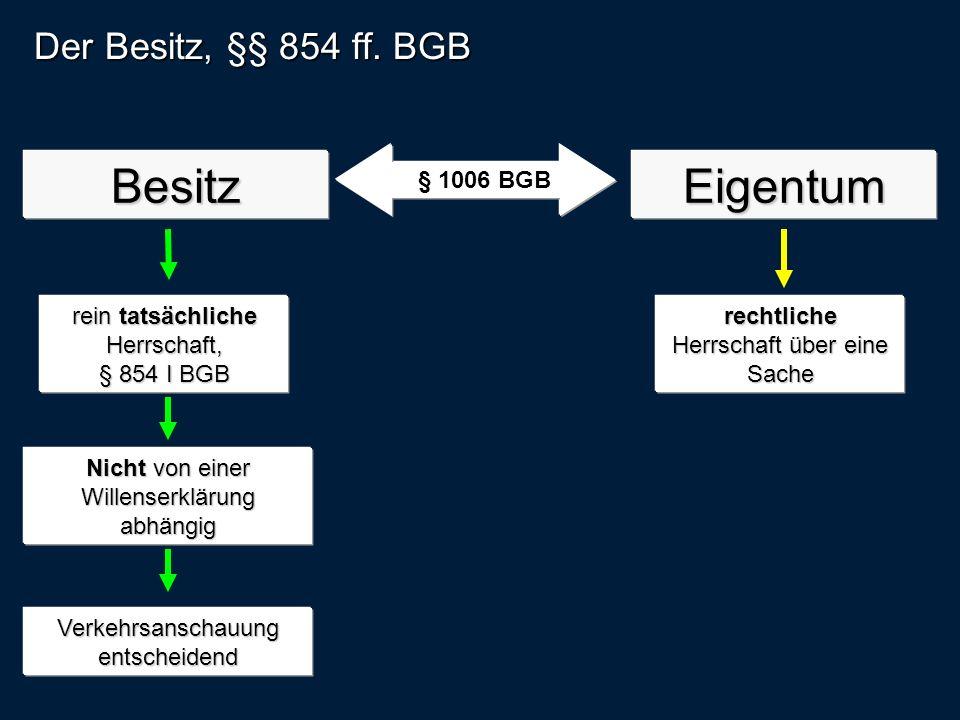 Besitz Eigentum Der Besitz, §§ 854 ff. BGB § 1006 BGB