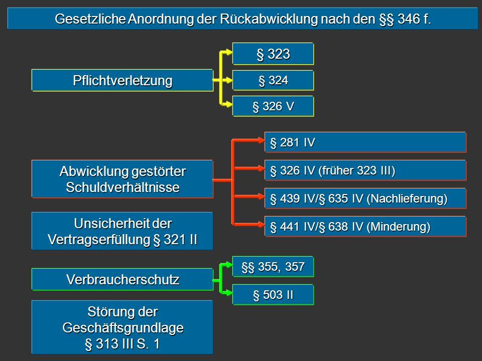 Gesetzliche Anordnung der Rückabwicklung nach den §§ 346 f.