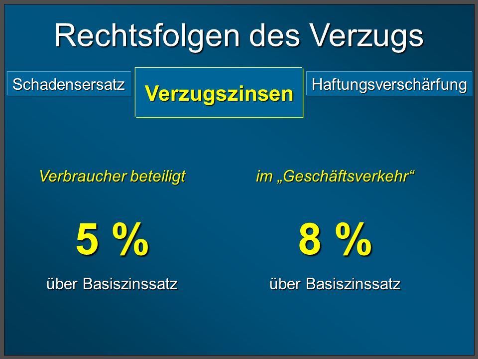 5 % 8 % Rechtsfolgen des Verzugs Schadensersatz Haftungsverschärfung