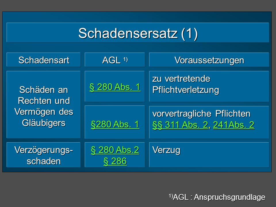 Schadensersatz (1) Schadensart AGL 1) Voraussetzungen