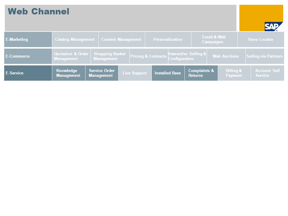 Web Channel E-Marketing Catalog Management Content Management