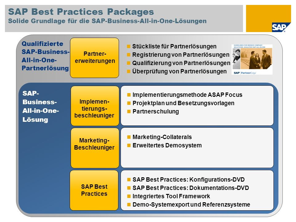 SAP Best Practices Packages Solide Grundlage für die SAP-Business-All-in-One-Lösungen