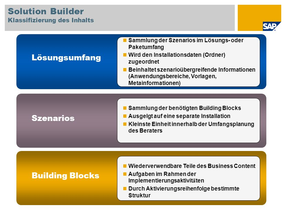 Solution Builder Klassifizierung des Inhalts