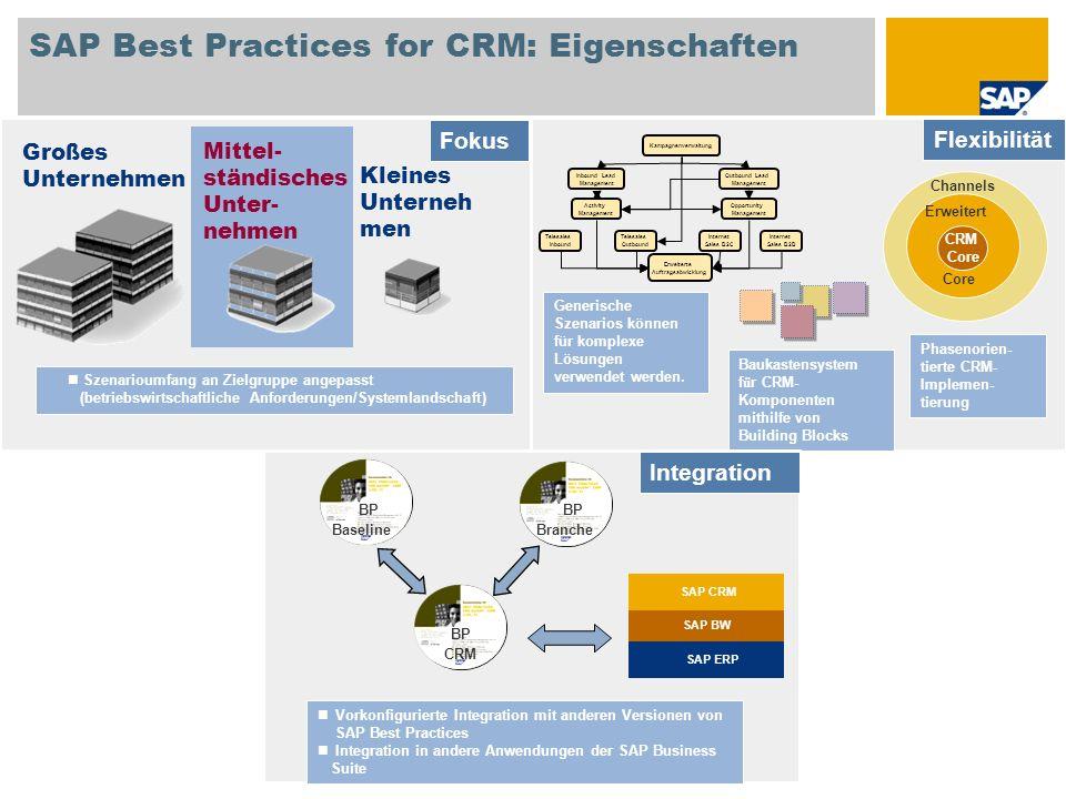 SAP Best Practices for CRM: Eigenschaften