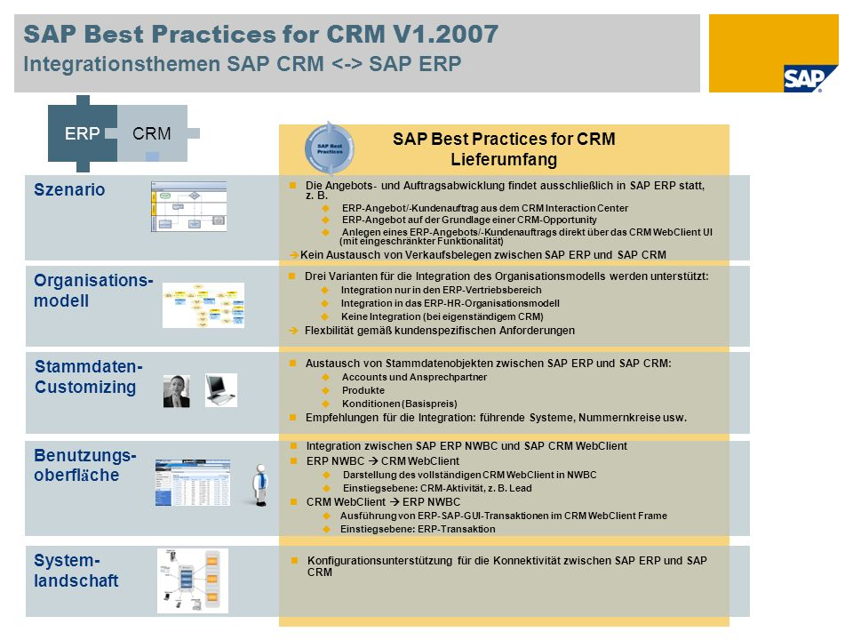 SAP Best Practices for CRM