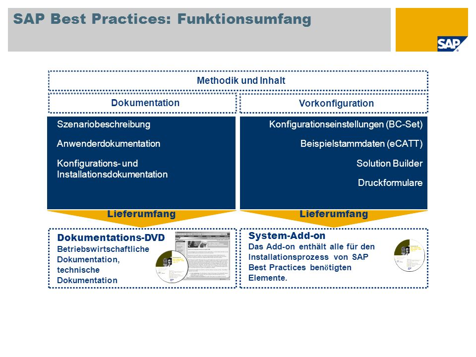 SAP Best Practices: Funktionsumfang