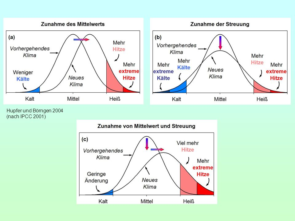 Hupfer und Börngen 2004 (nach IPCC 2001)