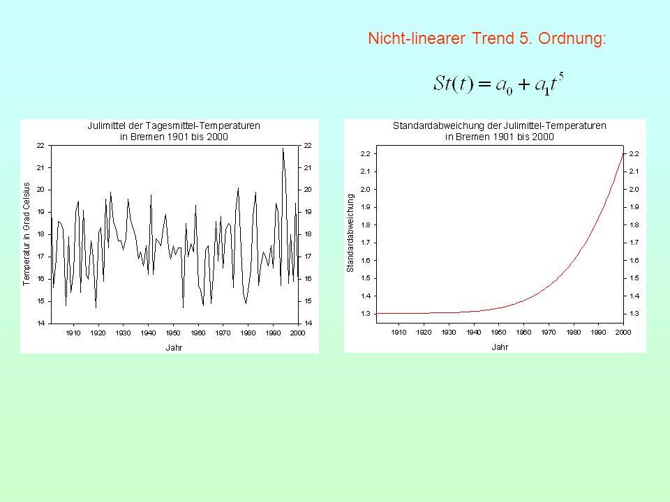 Nicht-linearer Trend 5. Ordnung: