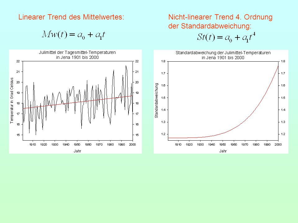 Linearer Trend des Mittelwertes: