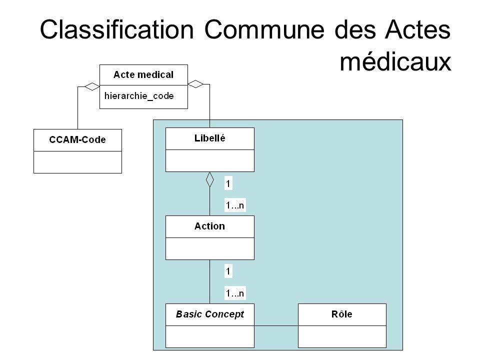 Classification Commune des Actes médicaux