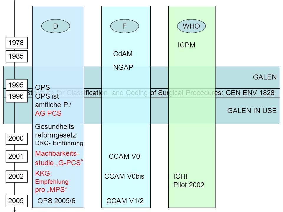 F 1985 CdAM CCAM V0 CCAM V0bis CCAM V1/2 NGAP WHO 1978 ICPM D