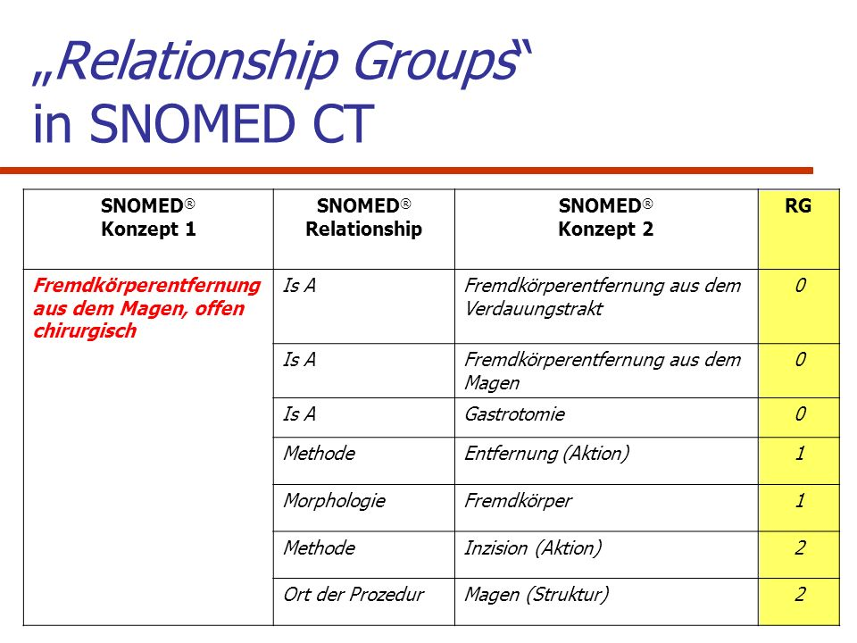 """Relationship Groups in SNOMED CT"
