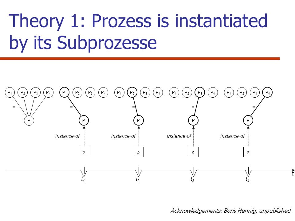 Theory 1: Prozess is instantiated by its Subprozesse
