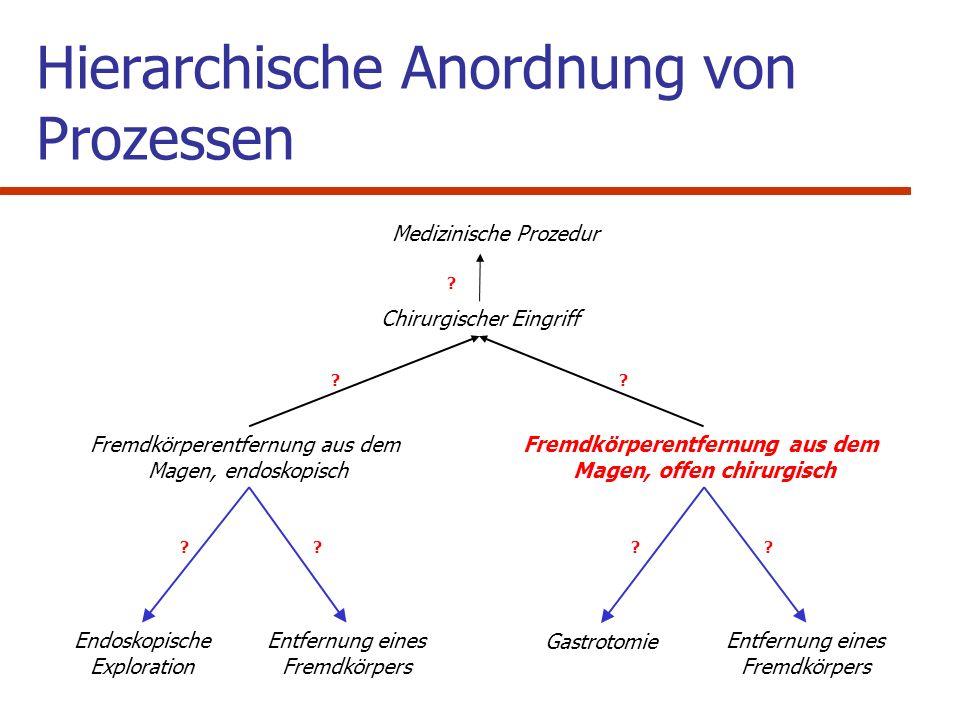 Hierarchische Anordnung von Prozessen