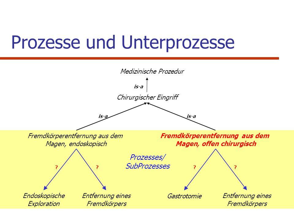 Prozesse und Unterprozesse