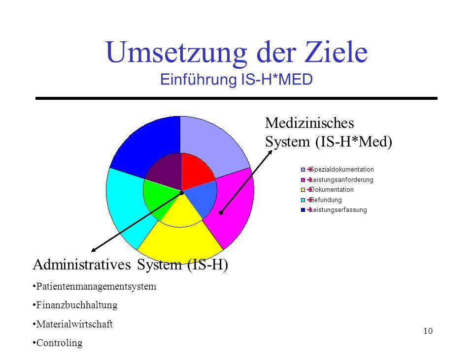 Umsetzung der Ziele Einführung IS-H*MED