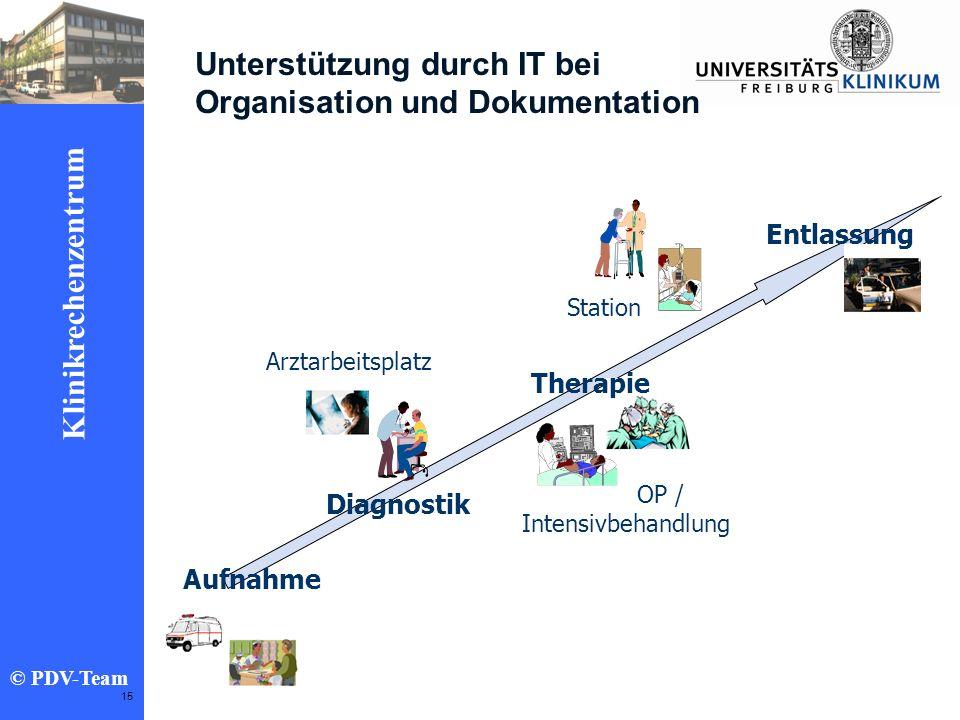 Unterstützung durch IT bei Organisation und Dokumentation